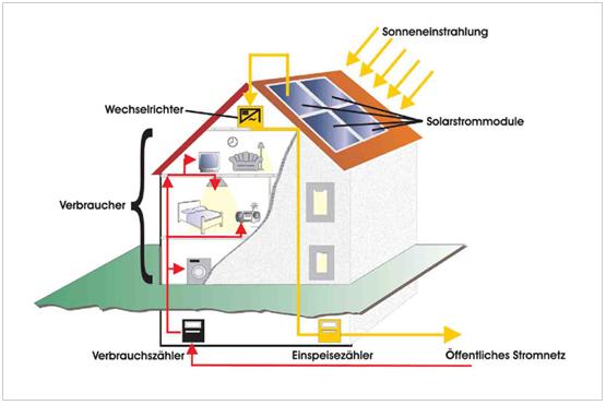 herzlich willkommen bei meyersolar erfurt ihrem starken partner f r photovoltaikanlagen meyer. Black Bedroom Furniture Sets. Home Design Ideas